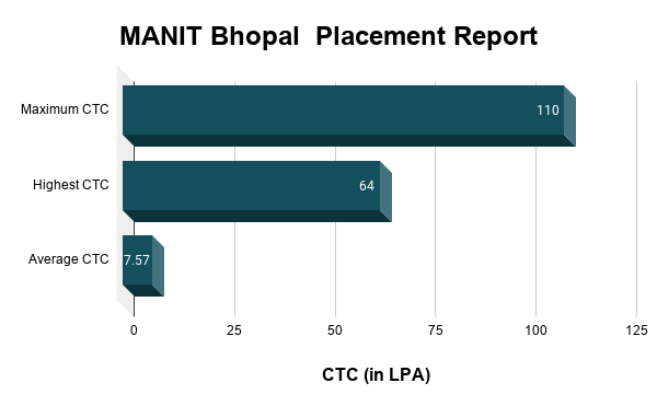 MANIT Bhopal Placement Report
