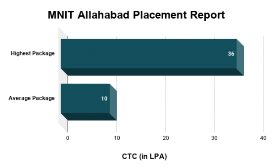 MNNIT Allahabad Placements