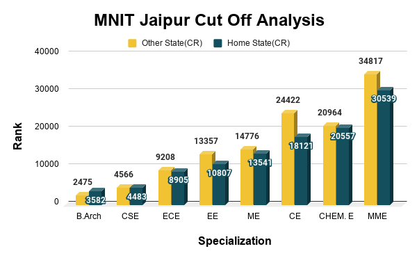 MNIT Jaipur Cut Off Analysis