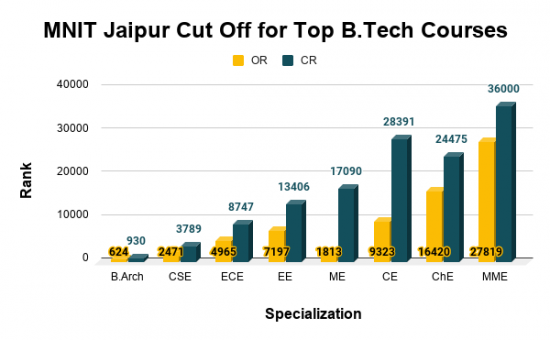 MNIT Jaipur Cut Off for Top B.Tech Courses