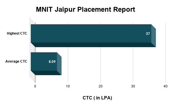 MNIT Jaipur Placement Report