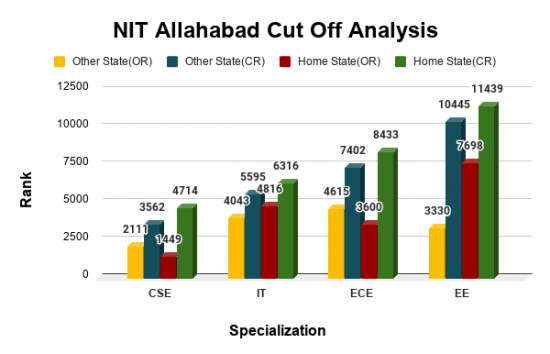 NIT Allahabad Cut Offs 2019 for Top B.Tech Courses