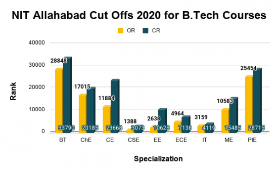 NIT Allahabad Cut Offs 2020 for B.Tech Courses