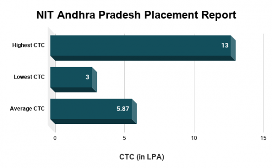 NIT Andhra Pradesh Recruitment Highlights 2019
