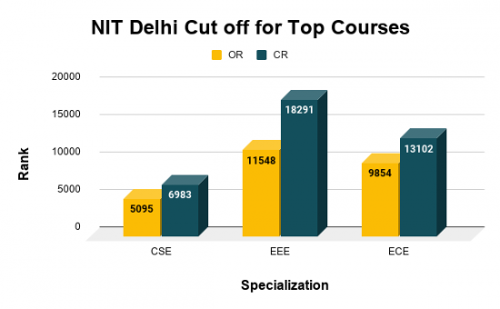 NIT Delhi Cut off for Top Courses