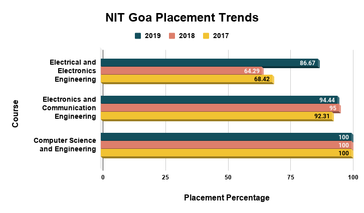 NIT Goa Placement Trends