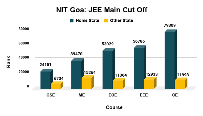 NIT Goa Cut Off for Top Courses