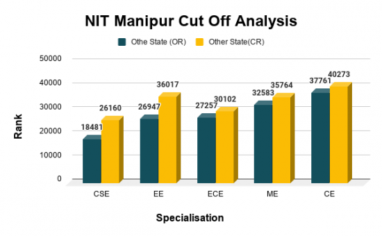 NIT Manipur Cut Offs for Top B.Tech Courses