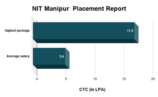 NIT Manipur Placement Report