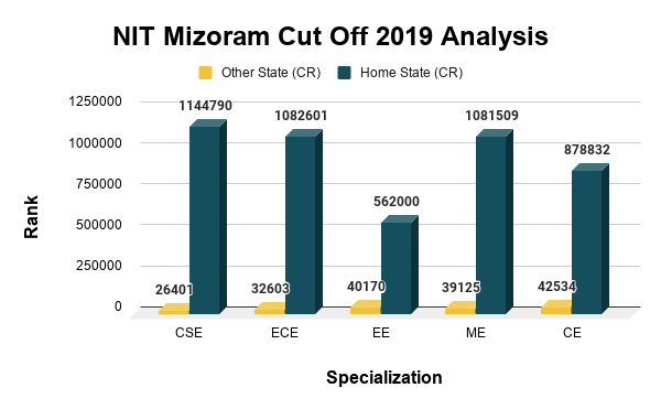 NIT Mizoram Cut Off 2019 Analysis