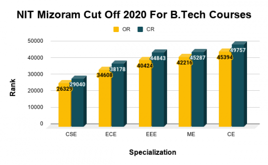 NIT Mizoram Cut Off 2020 For B.Tech Courses