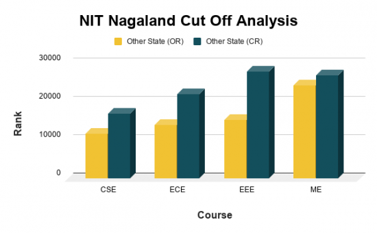 NIT Nagaland JEE Main Cut Off for Top courses