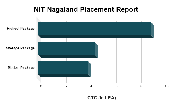 NIT Nagaland Placement Report