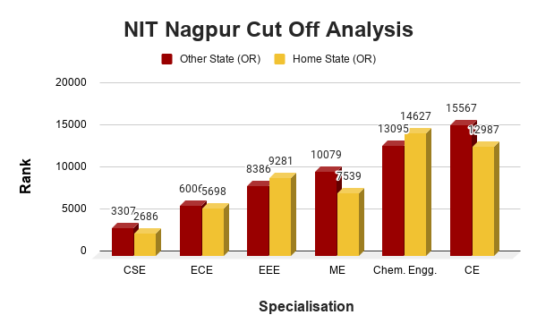 NIT Nagpur Cut Off Analysis
