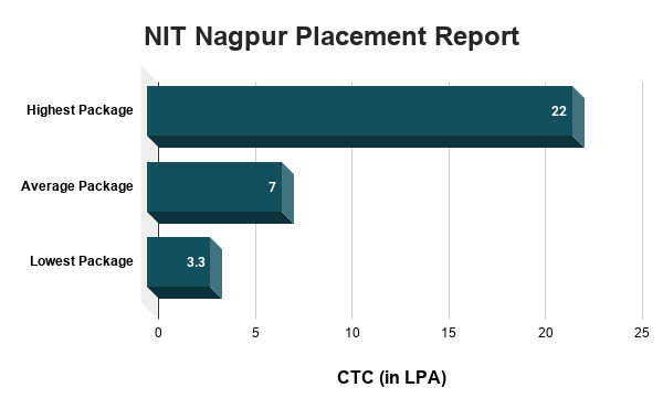 NIT Nagpur Placement Report