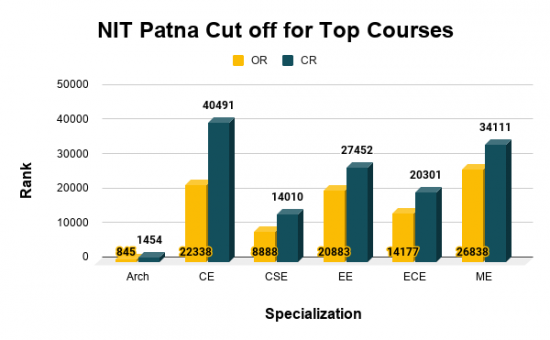 NIT Patna Cut off for Top Courses