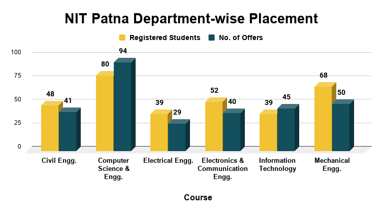 NIT Patna Department wise Placement