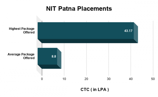 NIT Patna Placements