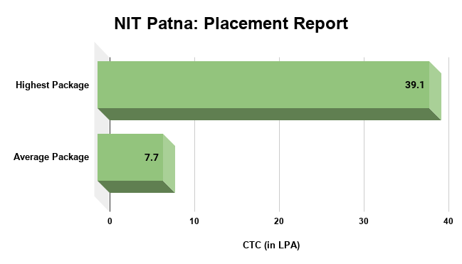 NIT Patna Placement Report