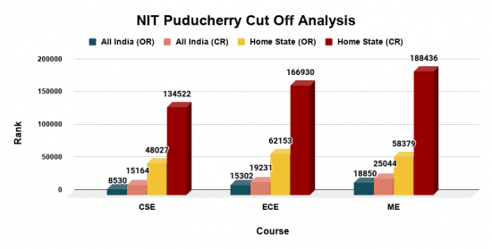 NIT Puducherry Cut Off for Top B.Tech Courses