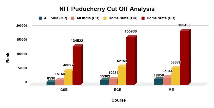 NIT Puducherry Cut Off Analysis