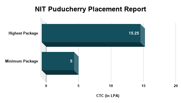 NIT Puducherry Placement Report