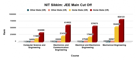 NIT Sikkim Cut Off for Top Courses