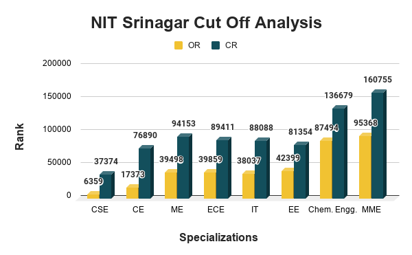 NIT Srinagar Cut Off Analysis