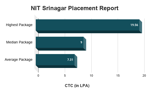 NIT Srinagar Placement Report
