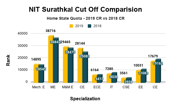 NIT Surathkal Cut Off for Home State Quota