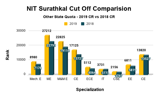 NIT Surathkal Cut Off for Other State Quota
