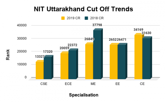 NIT Uttarakhand Cut Off For Top B.Tech Courses