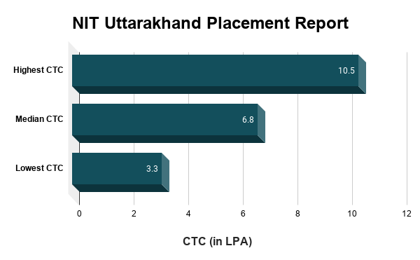NIT Uttarakhand Placement Report