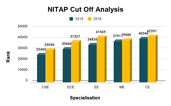 NITAP Cut Off Analysis