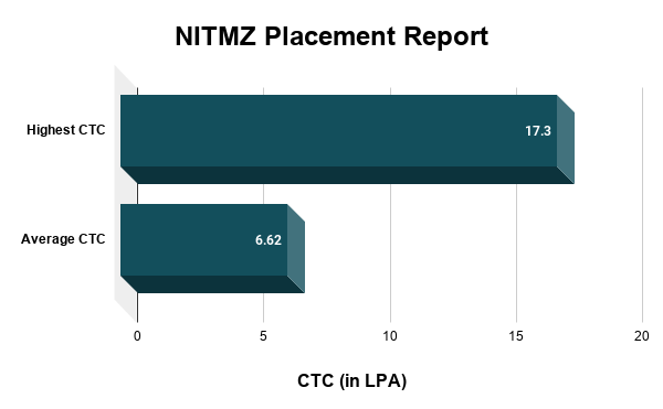 NITMZ Placement Report
