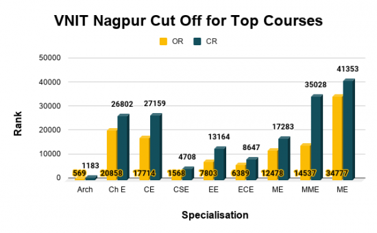 VNIT Nagpur Cut Off for Top Courses