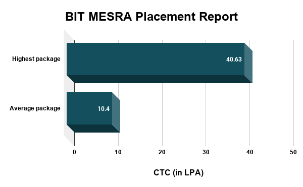 BIT MESRA Placement Report