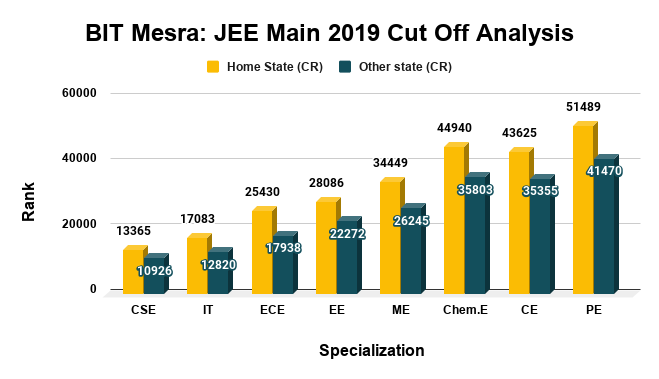 BIT Mesra JEE Main 2019 Cut Off Analysis