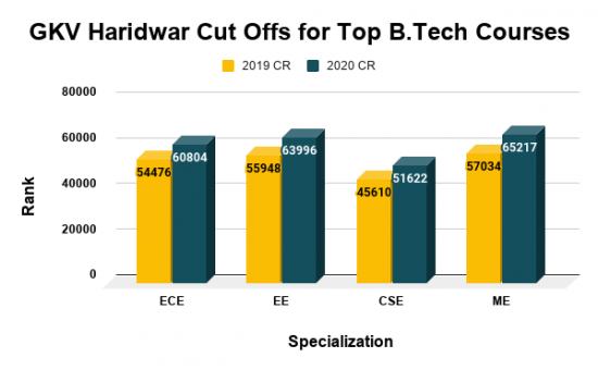 GKV Haridwar Cut Offs for Top B.Tech Courses