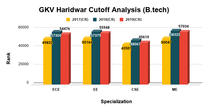 GKV Haridwar Cutoff Analysis B.tech Top Courses