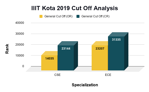 IIIT Kota 2019 Cut Off Analysis