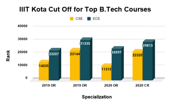 IIIT Kota Cut Off for Top B.Tech Courses