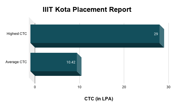 IIIT Kota Placement Report