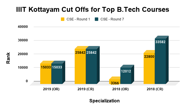 IIIT Kottayam Cut Offs for Top B.Tech Courses