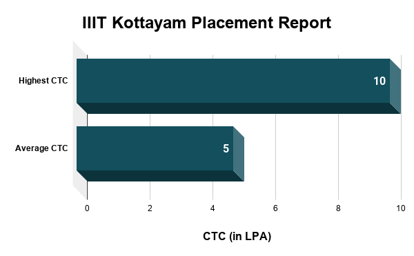 IIIT Kottayam Placement Report