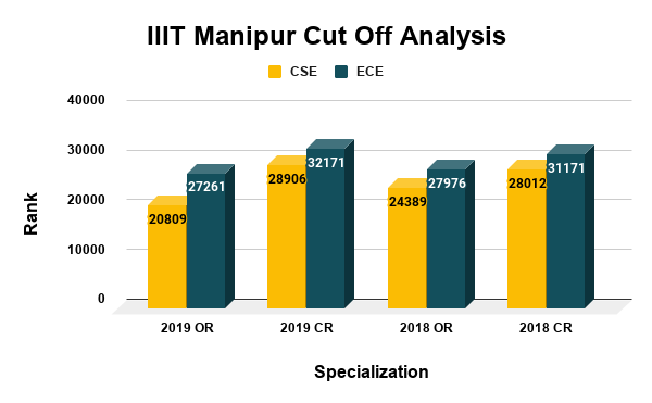 IIIT Manipur Cut Off Analysis