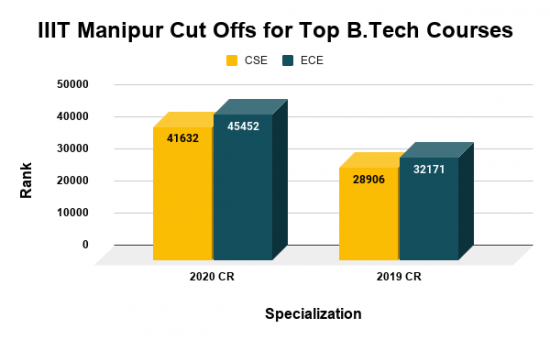 IIIT Manipur Cut Offs for Top B.tech Courses