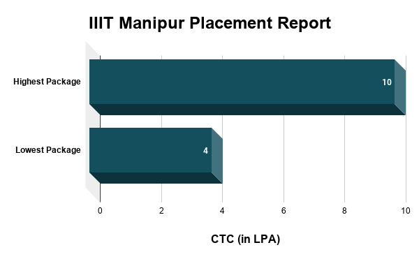 IIIT Manipur Placement Report