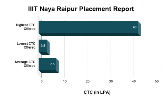 IIIT Naya Raipur Placements