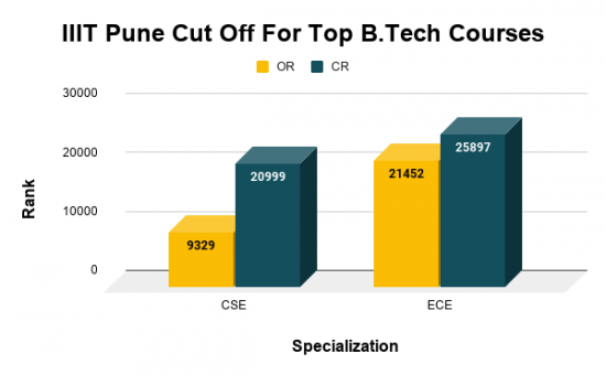 IIIT Pune Cut Off For Top B.Tech Courses